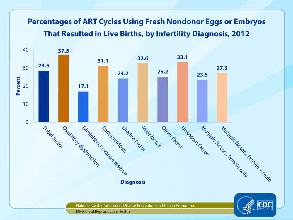 Births according to the cause of infertility  CDC 2012